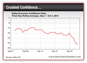 Gallup Economic Confidence Index, 3-Day Rolling Averages Sept. 3 to Oct. 3, 2013