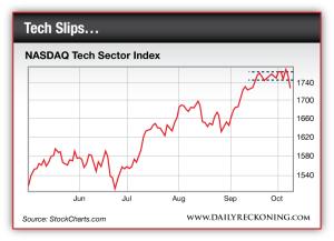 NASDAQ Tech Sector Index