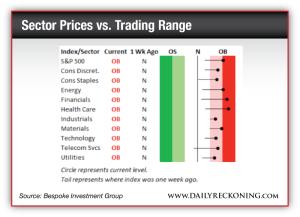 Sector Prices vs. Trading Range