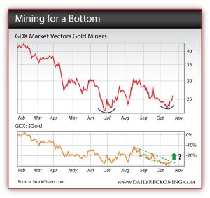 GDX Market Vectors Gold Miners