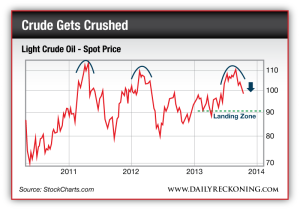 WTIC Light Crude Oil - Spot Price, July 2011-Present