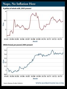 Gallon of Whole Milk, 2003-Present and White Bread Per Pound, 2003-Present