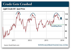 Light Crude Oil, Spot Price, 2011-Present