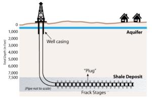 Plug Diagram for Shale Fracking