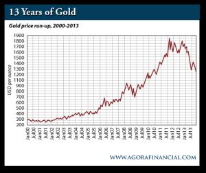 Gold Price Run Up, 2000-2013