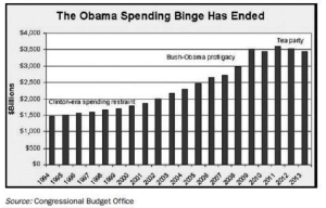 Chart showing the US spending since the Clinton era