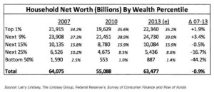 Household Net Worth (Billions) By Wealth Percentile