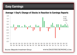 Average 1-Day% Change of Stocks in Reaction to Earnings Reports