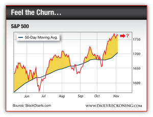 S&P 500 and 50-Day Moving Average
