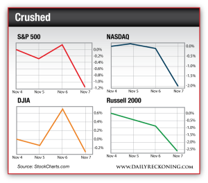 S&P 500 vs. NASDAQ vs. DJIA vs. Russell 2000