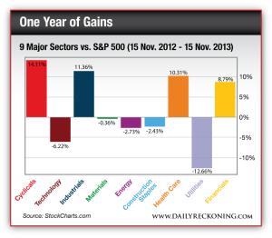 9 Major Sectors vs. S&P 500 (15 Nov. 2012 - 15 Nov. 2013)