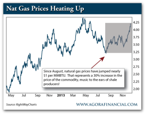Nat Gas Prices, May 2012-Present