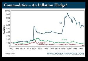 Copper and Corn Prices vs. Oil Prices, 1970-1982