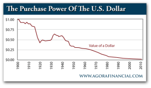The Value of the U.S. Dollar, 1900-2010