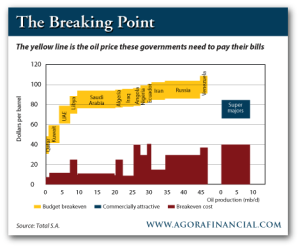 Oil Price Needed for Foreign Countries to Pay Their Bills