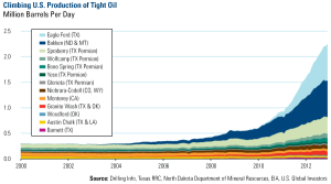 US Production of Tight Oil, 2000-Present