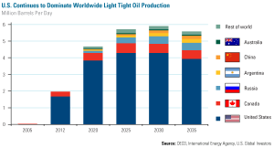 Worldwide Light Tight Oil Production, 2005-2035