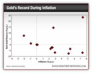Gold's Record During Inflation