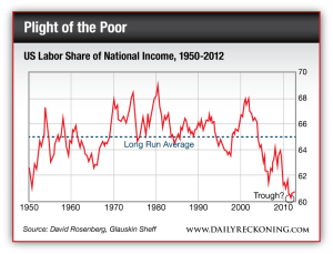 US Labor Share of National Income, 1950-2012