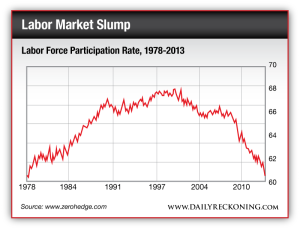 Labor Force Participation Rate, 1978-2013