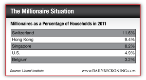 Millionaires as a Percentage of Households in 2011