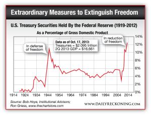 U.S. Treasury Securities Held By the Federal Reserve (1919-2012)