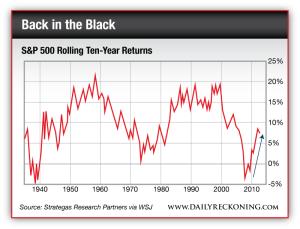 S&P 500 Rolling Ten-Year Returns