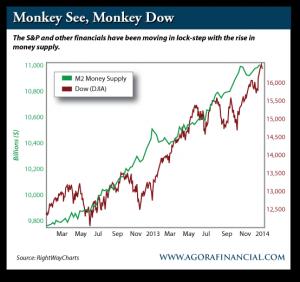 M2 Money Supply vs. Dow Jones Industrial Average (DJIA), Mar. 2012-Present
