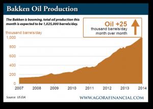 Bakken Oil Production, 2007-Present