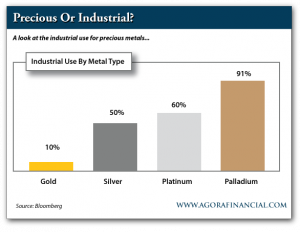 Industrial Use of Gold, Silver, Platinum and Palladium