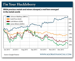 Stock Performance of Johnson Matthey vs. Gold Price vs. Gold Miners vs. Junior Miners