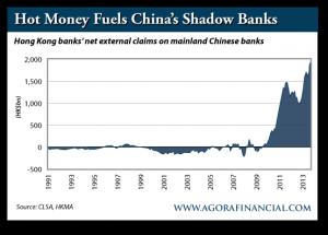 Hong Kong Banks' Net External Claims on Mainland Chinese Banks, 1991-Present