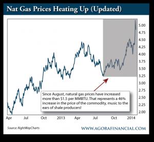 Nat Gas Prices, Apr. 2013-Present