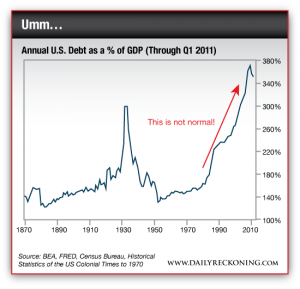 Annual US Debt as a Percentage of GDP, 1870-2011