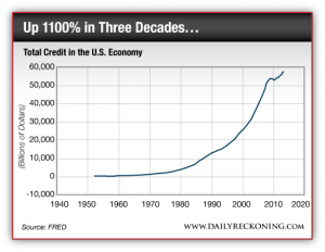 Total Credit in the US Economy