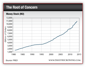 Money Stock (M2), 1980 - Present