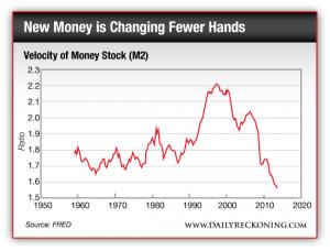 Velocity of Money Stock (M2), 1960 - Present