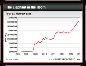 Total US Monetary Base, 2007-Present