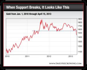 Gold Price, Jan. 2010-April 15, 2013