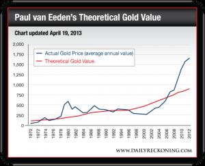 Paul van Eeden's Theoretical Gold Value