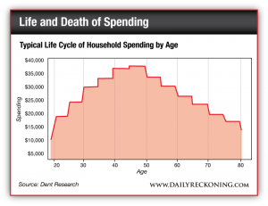 Typical Life Cycle of Household Spending by Age