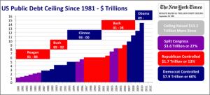 US Public Debt Ceiling Since 1981