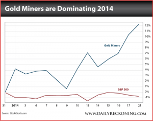 Gold Miners vs. S&P500, 2014
