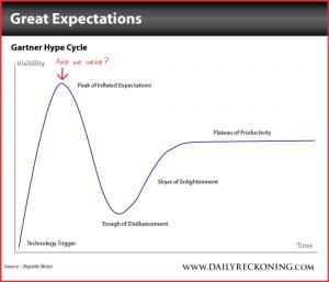Gartner Hype Cycle