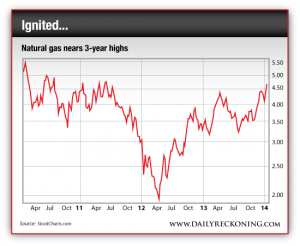 Natural Gas Near 3-Year Highs
