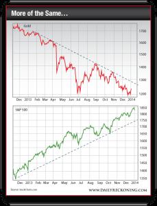 Gold Price, Dec. 2012 - Present vs. S&P 500 Large Cap Index, Dec. 2012 - Present