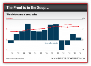 Worldwide Annual Soup Sales, 2000-2012