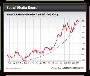 Global X Social Media Index Fund (NASDAQ:SOCL), Aug. 2012-Present