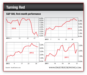 S&P 500 First-Month Performance, 2011-2014