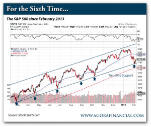 The S&P 500 Since February 2013